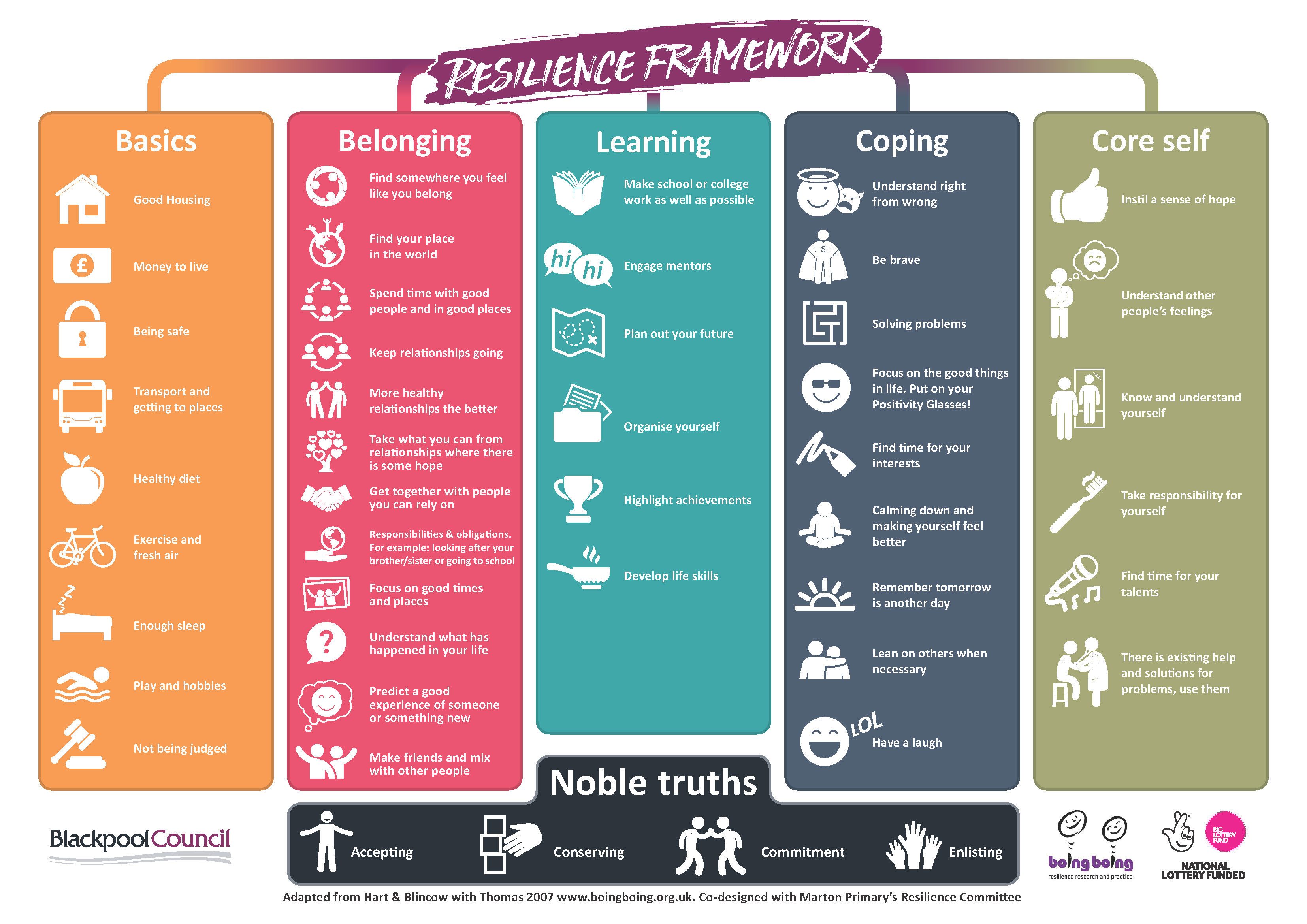 Young People's Resilience Framework. Co-produced with young people from Marton Primary's (Blackpool) Resilience Committee as part of their contribution to the whole town Resilience Revolution.